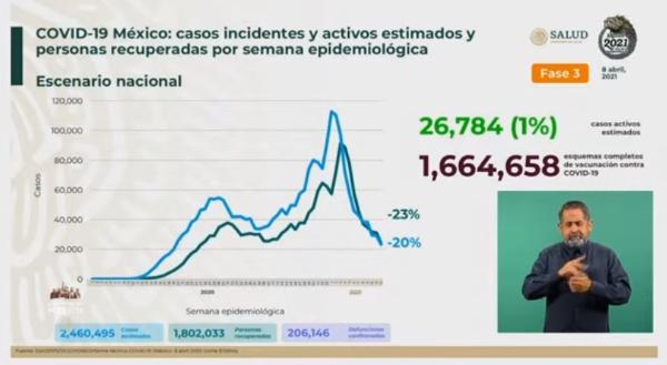 Hoy se aplicaron 334 mil 359 vacunas antiCovid; suman 10 millones 642 mil