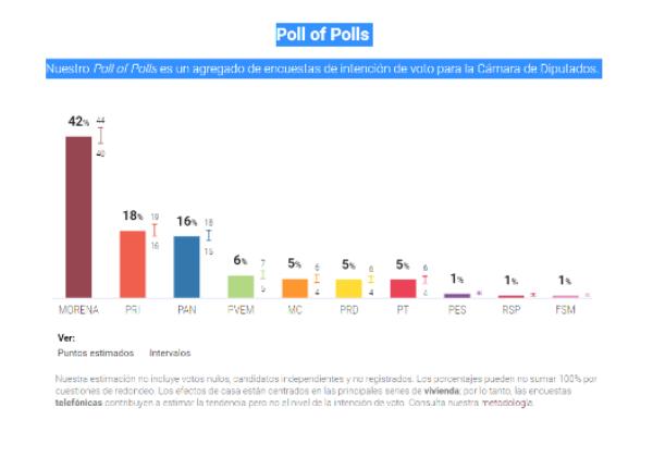 Morena, PR y PVEM ganarían la mayoría de la Cámara de Diputados si hoy fueran las elecciones, según el ponderado de encuestas de Oráculus