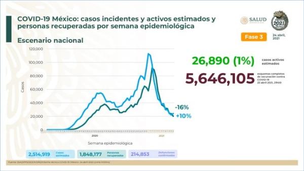 Suman 16 millones 214 mil vacunas aplicadas: Ssa