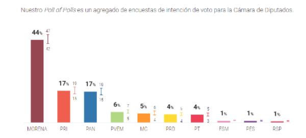 Morena y sus aliados, los Partidos del Trabajo y Verde Ecologista, se perfilan como amplios ganadores en la elección de la Cámara de Diputados del 6 de junio