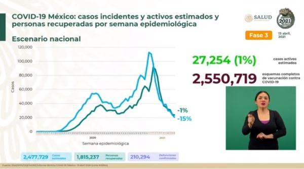 Se han aplicado este martes 399 mil 70 dosis de vacuna antiCovid: Ssa