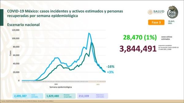 En esta semana se vacunaron casi tres millones de personas en México