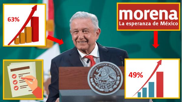 La aprobación de AMLO crece de 61% a 63%; Morena, inalcanzable por la oposición en la Cámara de Diputados, indica encuesta del diario Reforma, crítico sistemático del presidente