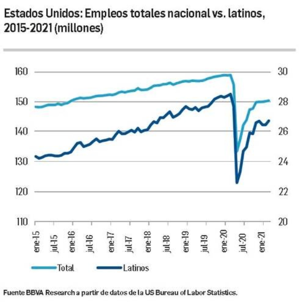 Mexicanos en EU recobran empleo e impulsan remesas