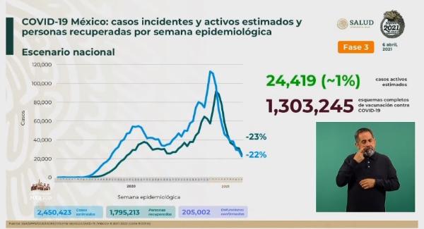 Se aplicaron hoy 308 mil 524 dosis de vacuna anti Covid