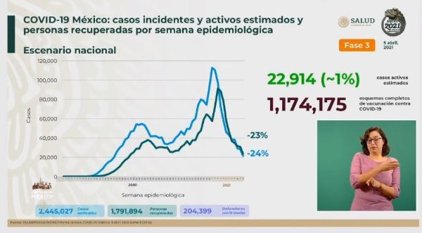 Se han aplicado 9 millones 247 mil 405 dosis de vacuna antiCovid: Ssa