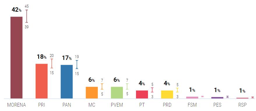 Morena, PT y PVEM llegan al 52% de preferencias para ganar la mayoría de la Cámara de Diputados. PRI, PAN y PRD, tienen 39%, según ponderado de Oráculus