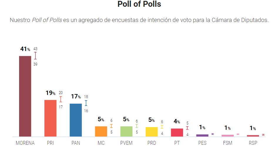 A menos de un mes de las elecciones, Morena y sus aliados, Verde Ecologista y del Trabajo, se perfilan para ganar la mayoría de la Cámara de Diputados