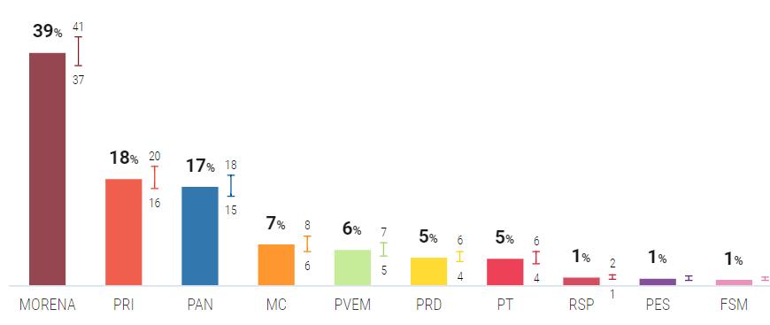 Morena, PT y  PVEM ganarían la Cámara de Diputados con mayor votación que en el 2018, según ponderado de encuestas de Oráculus