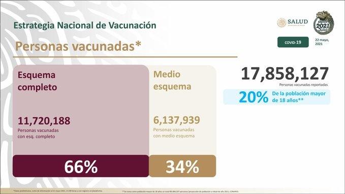 20% de la población mayor de edad ha sido vacunada contra Covid-19