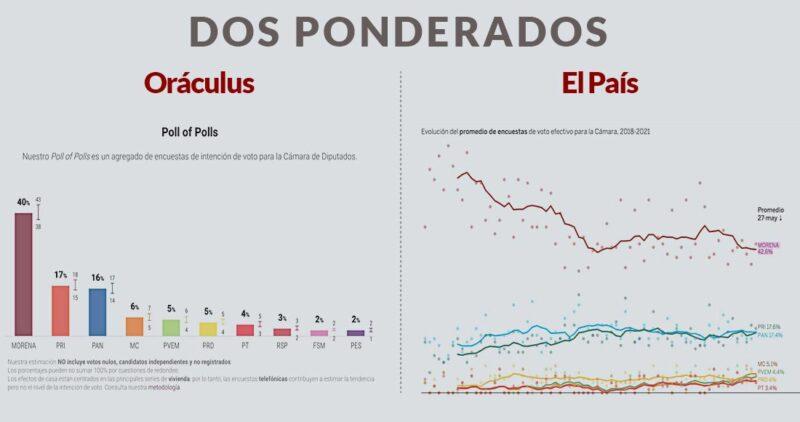 El País: La media ponderada otorga dominio de Morena con 42% de preferencias. Con sus aliados, dominaría la Cámara de Diputados