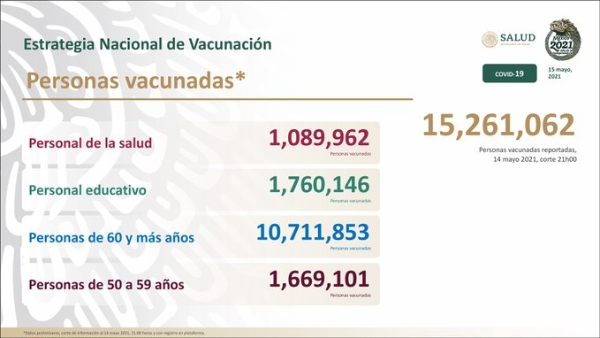 Mas de 15 millones de mexicanos han recibido la vacuna antiCovid