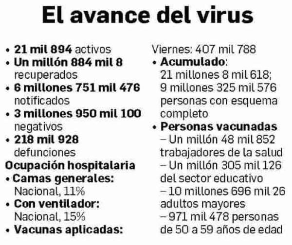 Aún puede contagiarse de COVID-19 más de 50% de mexicanos: Ssa