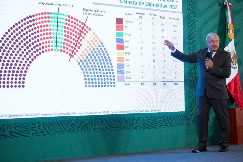 Videos: Morena y los partidos del Trabajo y Verde Ecologista ganan 11 gubernaturas y la mayoría absoluta en la Cámara de Diputados al lograr 184 distritos de mayoría, el 61% del total, reporta AMLO