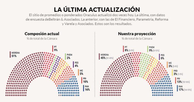 La mayor alianza opositora de la historia sólo rasguña a Morena, dice promedio de encuestas