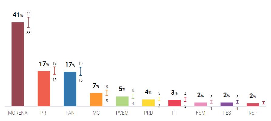 Morena, Partidos del Trabajo y Verde Ecologista tienen 49 por ciento de intención de voto para obtener la mayoría en la Cámara de Diputados, según ponderado de Oráculus