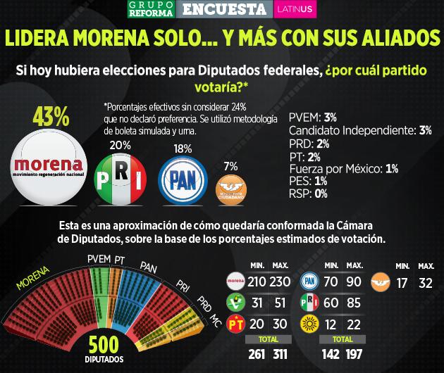 Morena y los Partidos del Trabajo y Verde Ecologista alcanzarían mayoría absoluta en la Cámara de Diputados, indica ponderado de SinEmbargo