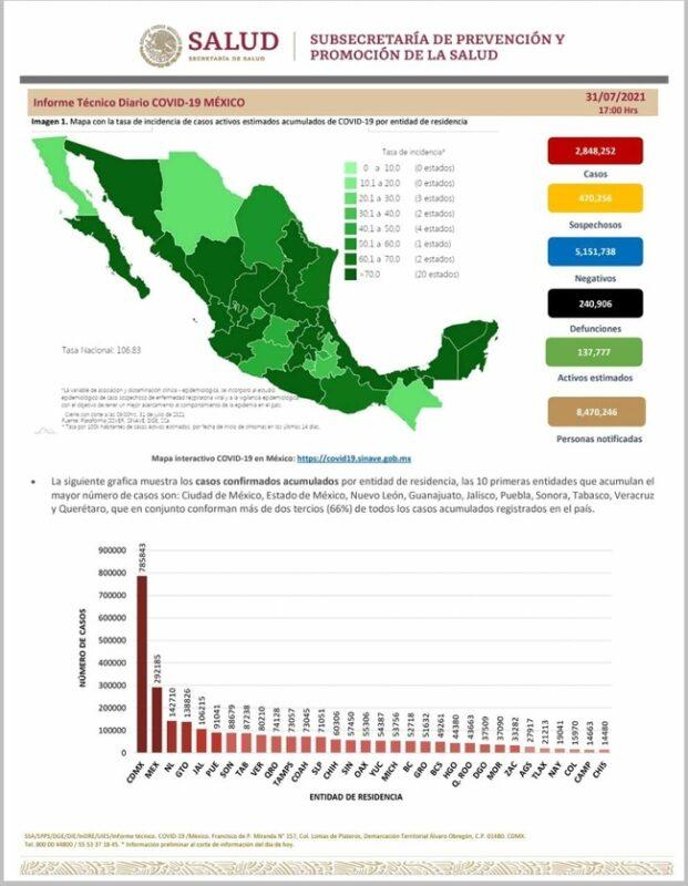 18 mil 809 nuevos contagios y 450 defunciones en las últimas 24 horas
