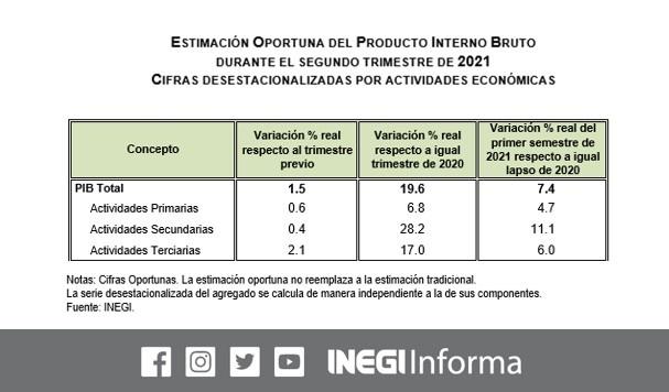 Creció 1.5% el PIB en abril-junio, impulsado por comercio y servicios