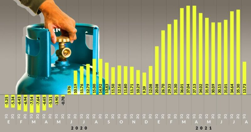 El control gubernamental sobre el gas LP enfría también el aumento general de precios en México y disminuye la inflación, reporta el Inegi