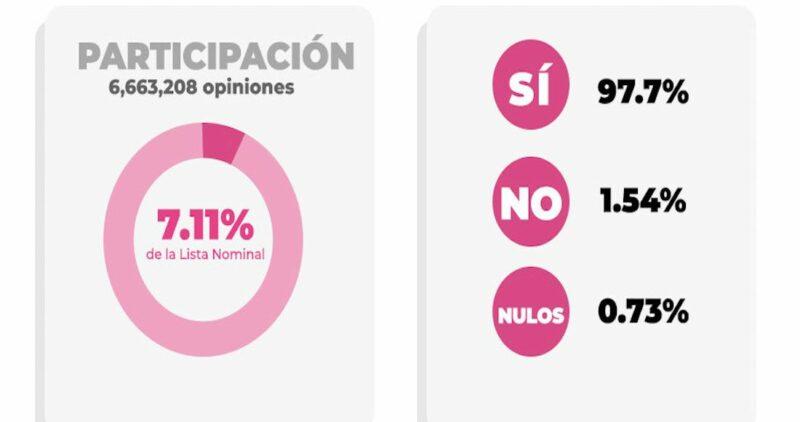 100% de actas computadas: el SÍ obtiene más de 6 millones de votos; el NO, 102 mil