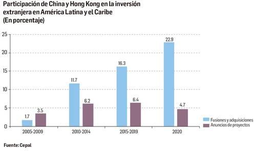 Avanza China como potencia económica en América Latina y el Caribe