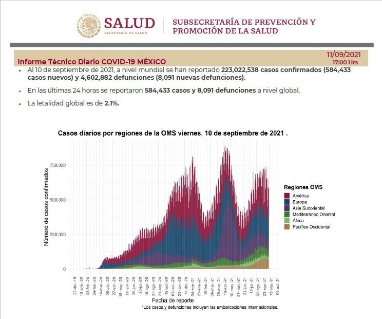 12 mil 511 nuevos contagios de Covid-19 en últimas 24 horas
