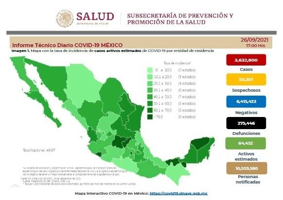 Reportan 3 mil 988 casos y 143 defunciones por Covid-19 en 24 horas