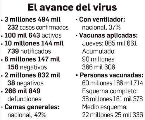 Ya van más de 60 millones de inoculados, reporta Ssa