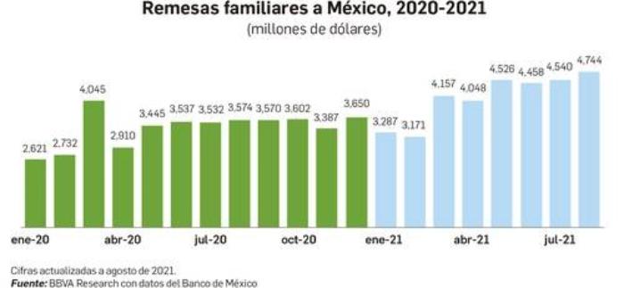 Migrantes mexicanos envían remesas familiares récord de 32 mil 931 millones de dólaresentre enero y agosto